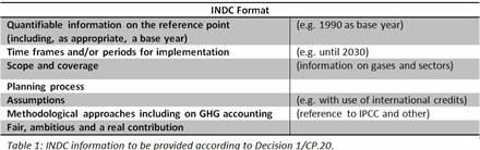 Table Blog UNFCCC Palm Oil